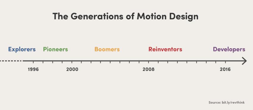 generations2x